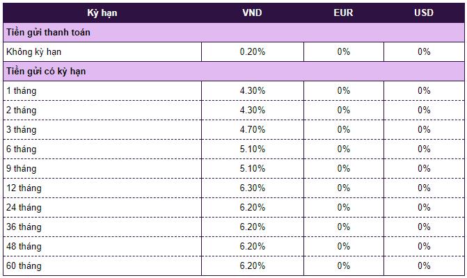 Lãi suất ngân hàng Vietcombank mới nhất tháng 4/2020: Cao nhất là 6,8%/năm - Ảnh 3.