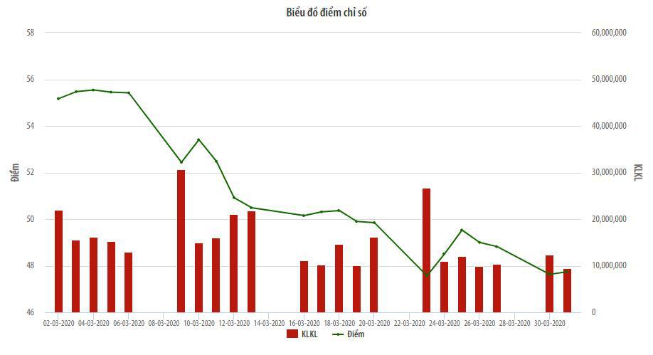 Thị trường UPCoM lao dốc, thanh khoản tăng vọt trong tháng 3 - Ảnh 2.
