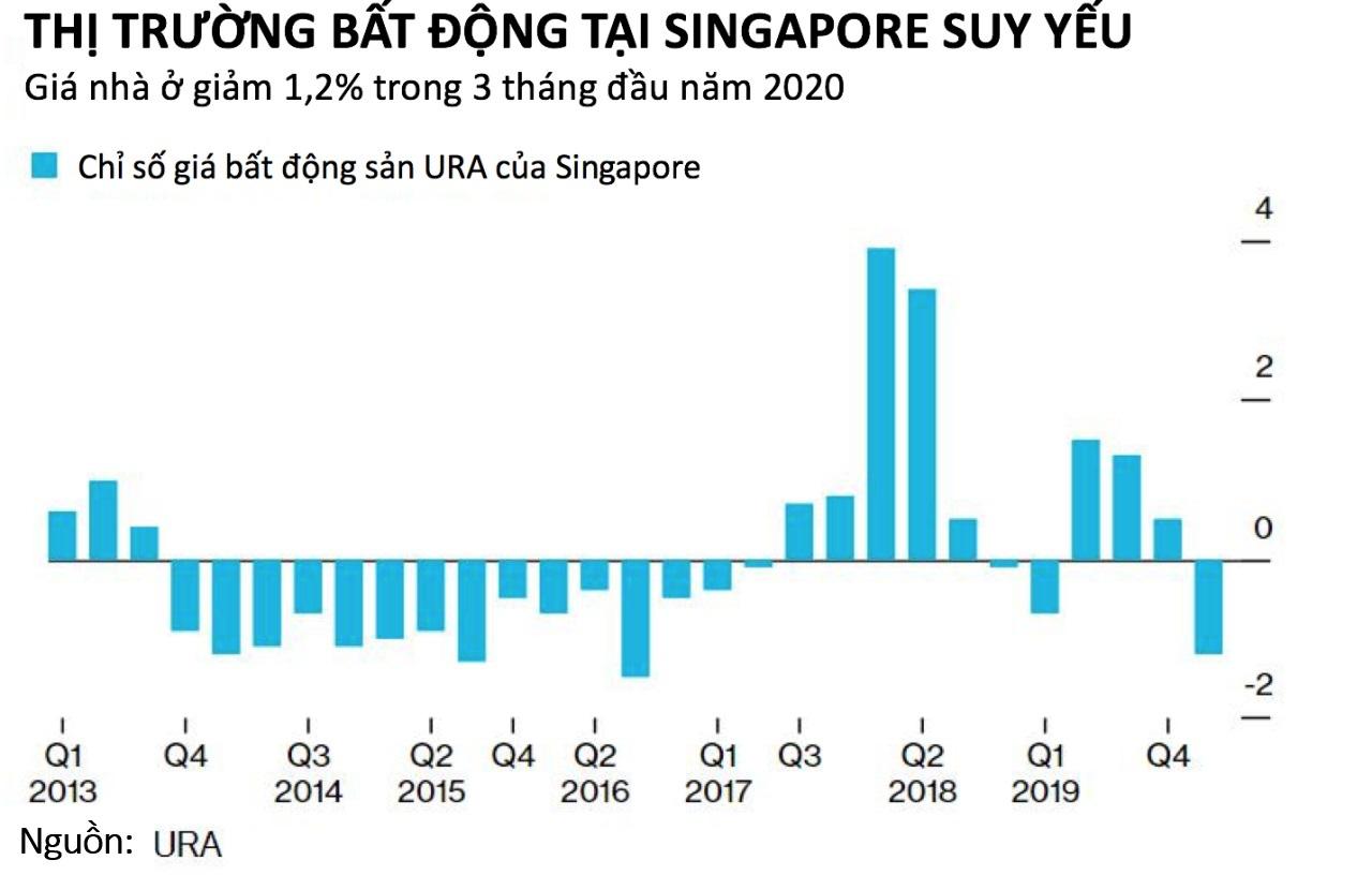 Giá nhà tại Singapore giảm mạnh nhất trong hơn ba năm - Ảnh 2.