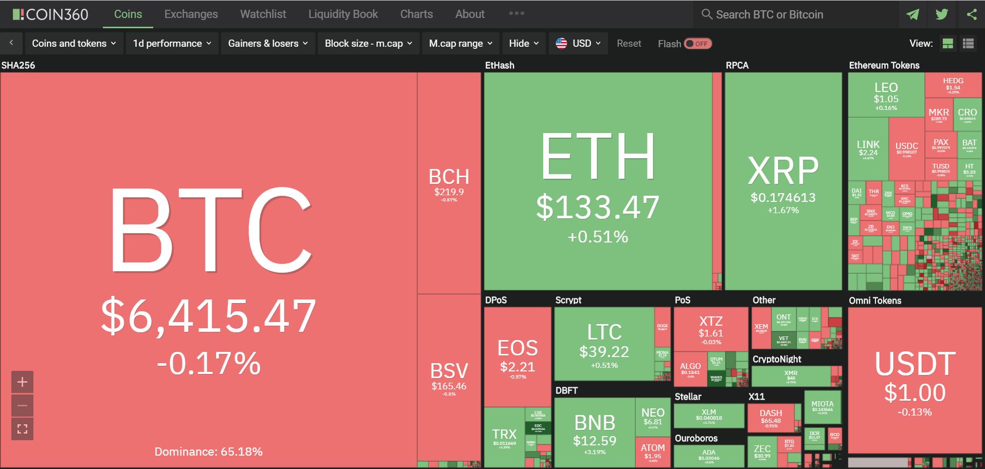 Toàn cảnh thị trường tiền kĩ thuật số hôm nay (1/4) (Nguồn: Coin360.com)