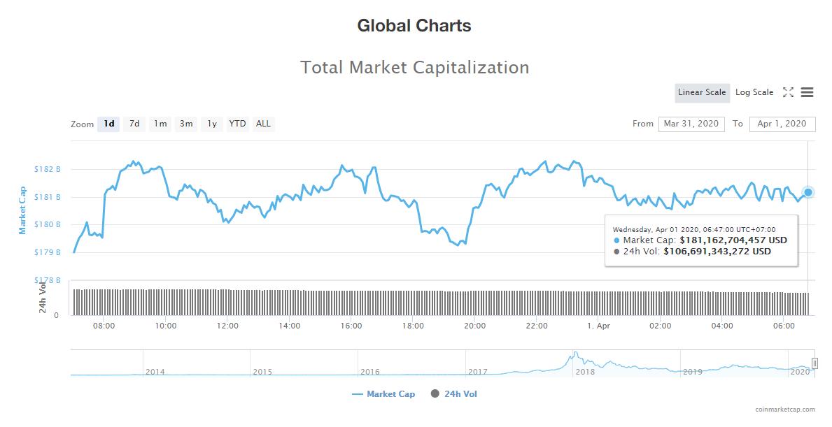 Tổng giá trị thị trường và khối lượng giao dịch tiền kĩ thuật số hôm nay (1/4) (nguồn: CoinMarketCap)