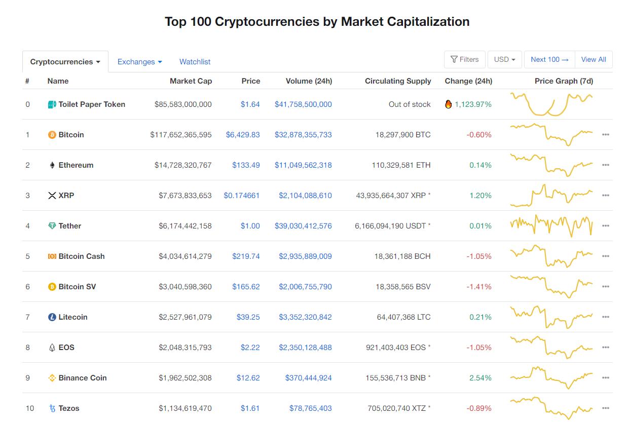 Nhóm 10 đồng tiền kĩ thuật số hàng đầu theo giá trị thị trường hôm nay (1/4) (nguồn: CoinMarketCap)