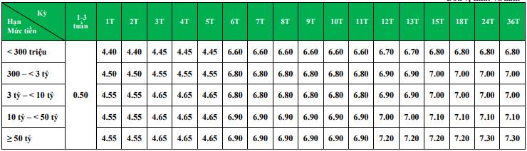 Lãi suất ngân hàng VPBank cao nhất tháng 4/2020 là 7,9%/năm - Ảnh 1.
