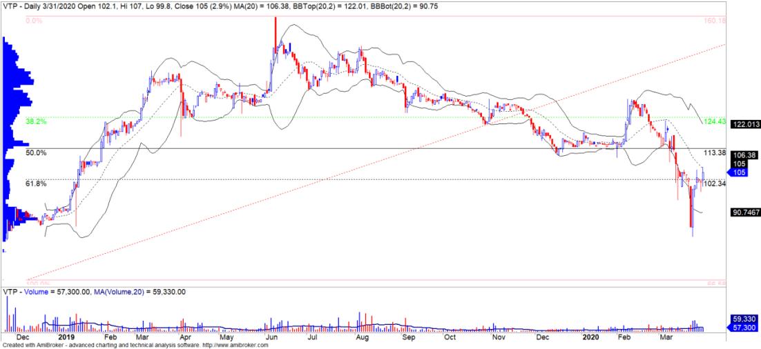 Cổ phiếu tâm điểm ngày 2/4: BVH, MSN, VTP, HDB - Ảnh 3.