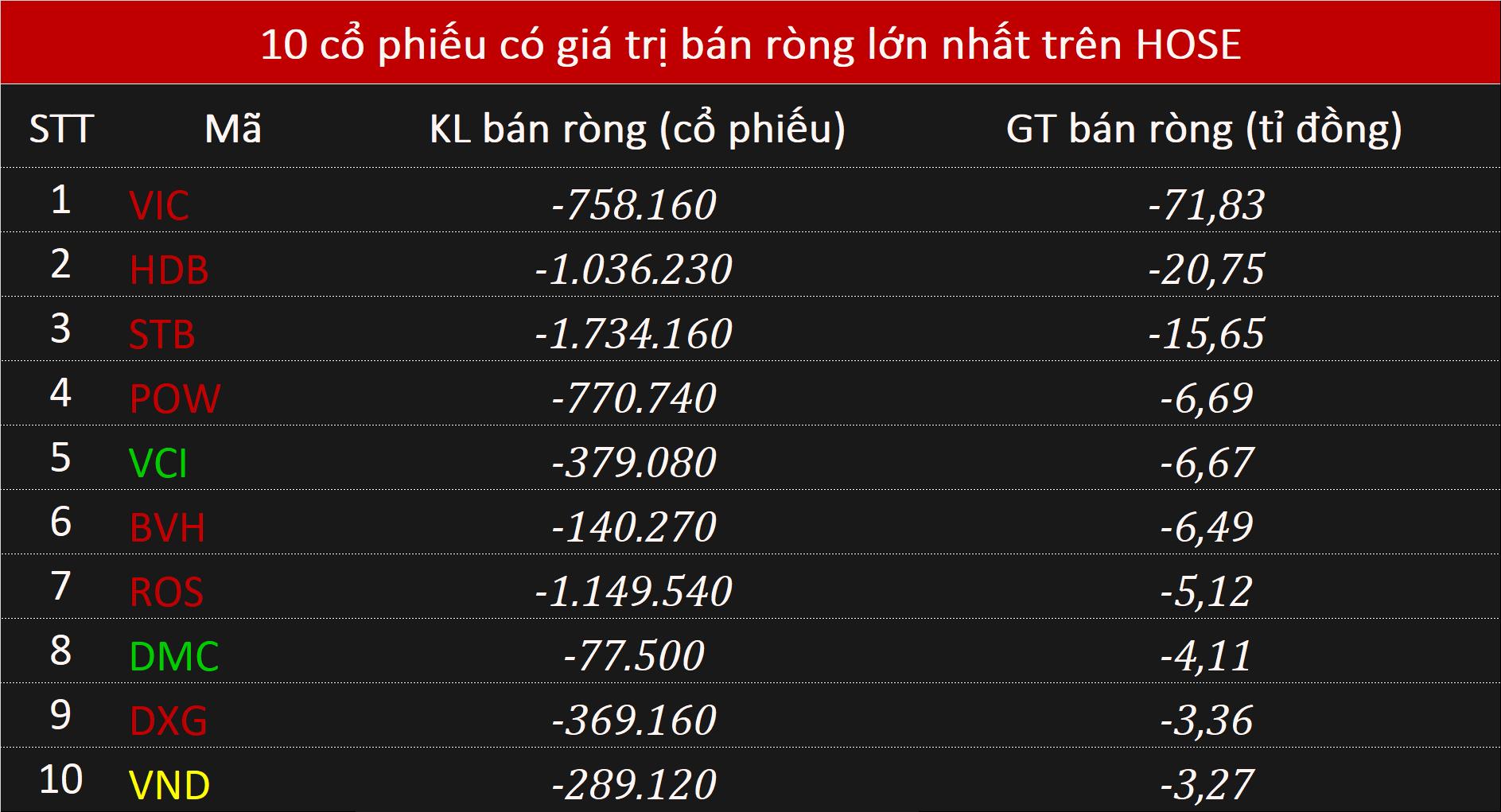 Khối ngoại xả 112 tỉ đồng toàn thị trường, đà bán ròng suy giảm trên HOSE - Ảnh 1.