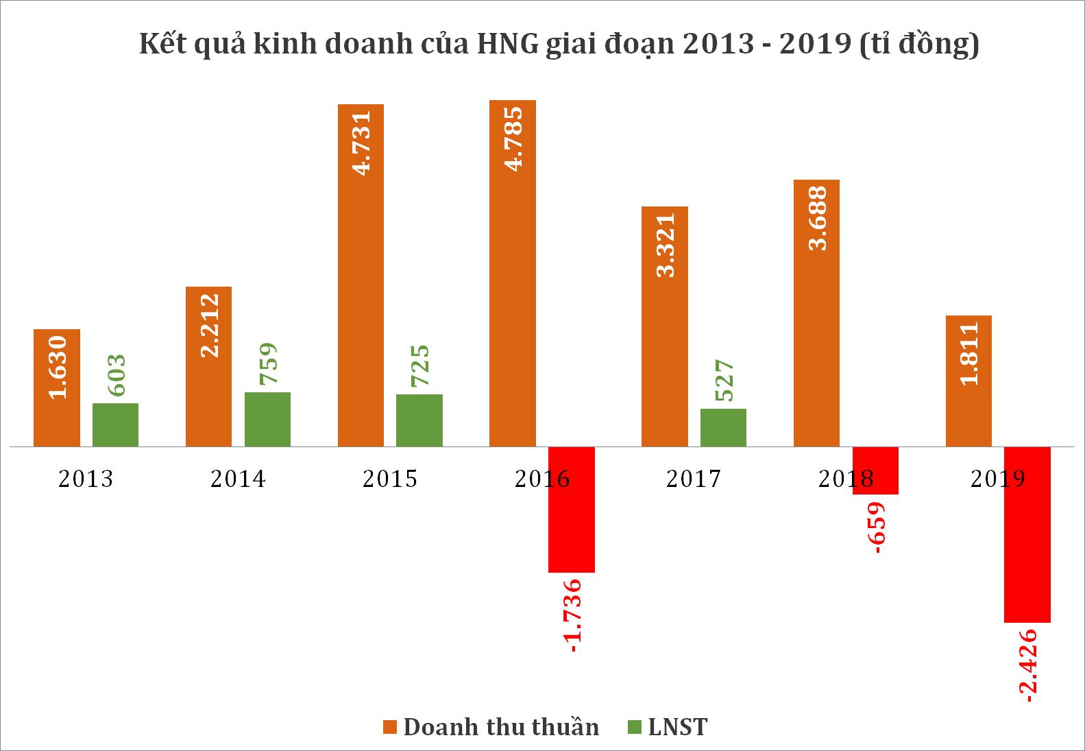 HAGL Agrico lỗ kỉ lục 2.400 tỉ đồng năm 2019, bán công ty con để trả hàng nghìn tỉ đồng nợ vay  - Ảnh 1.