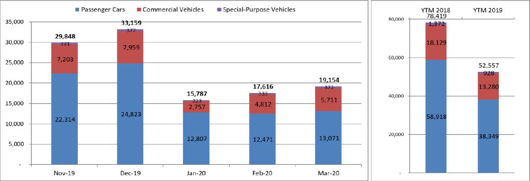 Doanh số bán ô tô quí I sụt giảm 32% - Ảnh 1.