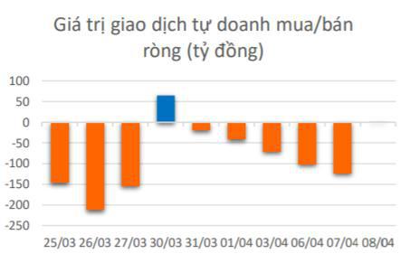 Ẩn số từ NĐT cá nhân nội: Lượng nhỏ dòng tiền trở lại khi thị trường giảm sâu, lực cầu hấp thụ khi khối ngoại xả? - Ảnh 4.