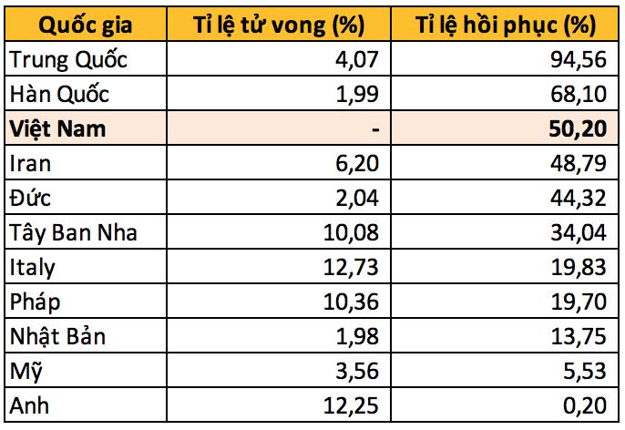 Tỉ lệ hồi phục của bệnh nhân COVID-19 tại Việt Nam đang cao hơn hẳn các nước Âu Mỹ - Ảnh 1.