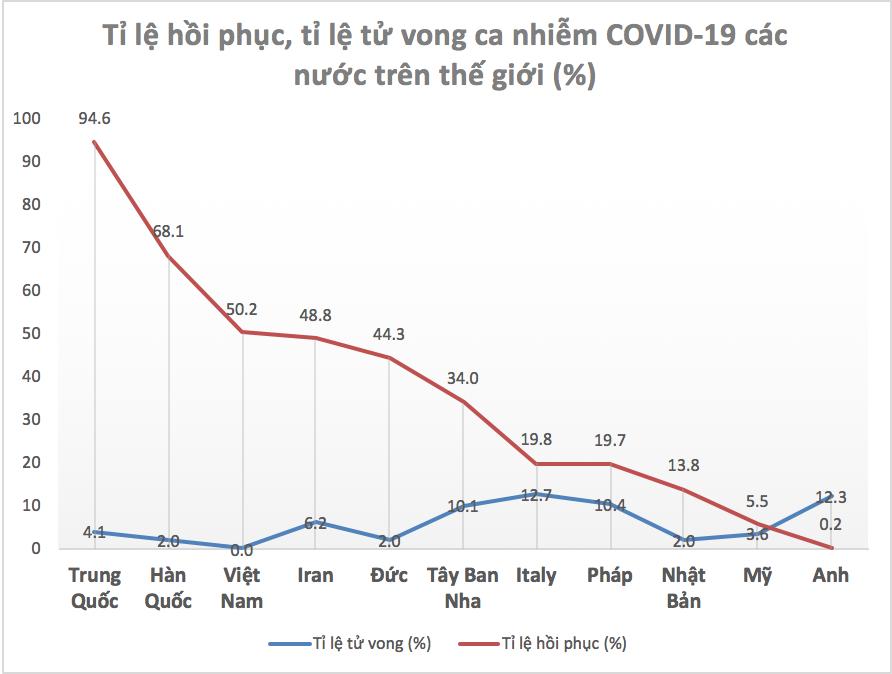 Tỉ lệ hồi phục của bệnh nhân COVID-19 tại Việt Nam đang cao hơn hẳn các nước Âu Mỹ - Ảnh 2.