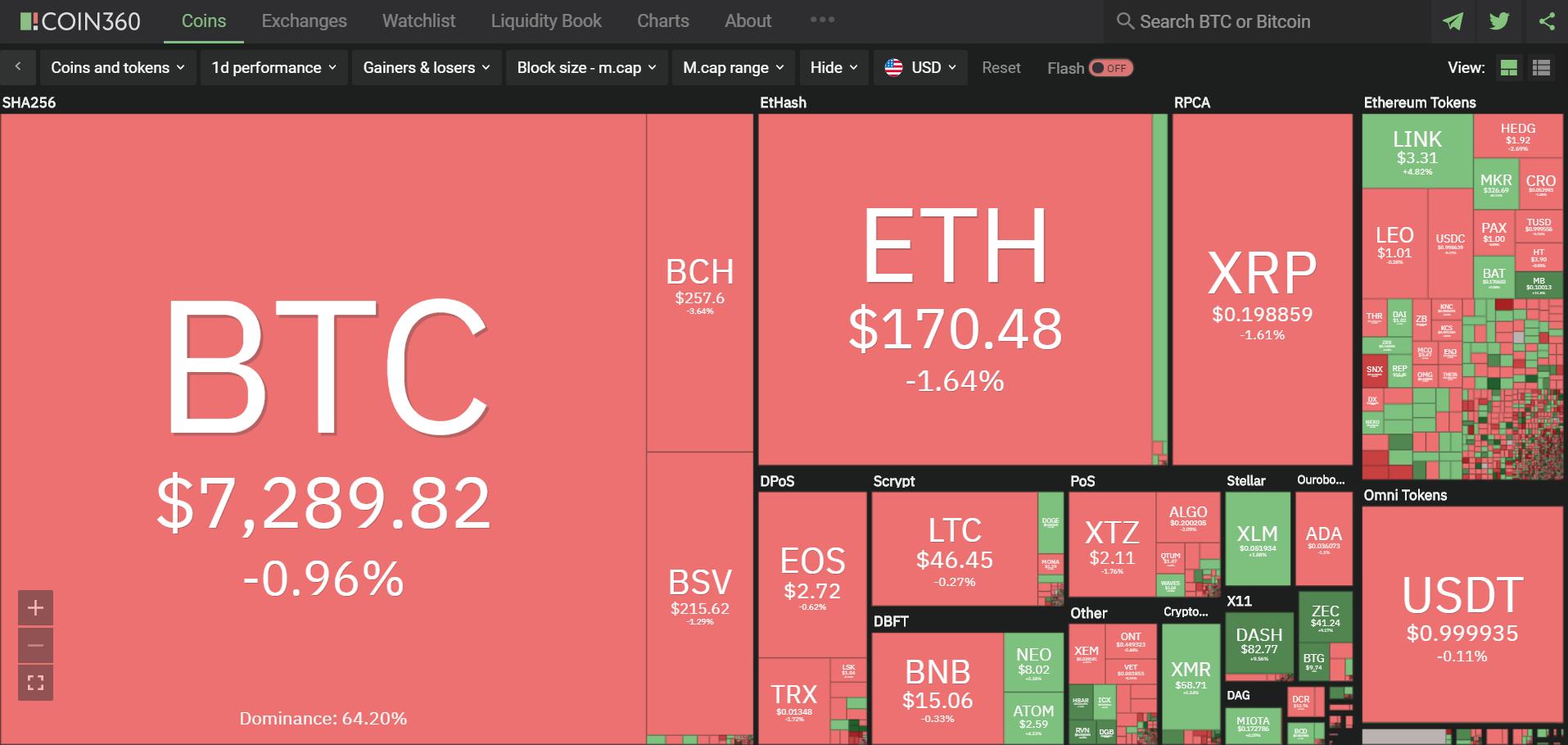 Toàn cảnh thị trường tiền kĩ thuật số hôm nay (10/4) (Nguồn: Coin360.com)