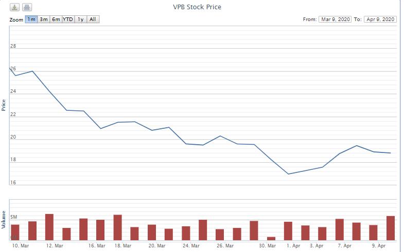 Con trai Tổng giám đốc VPBank muốn mua 12 triệu cổ phiếu VPB - Ảnh 1.