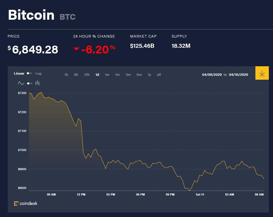 Chỉ số giá bitcoin hôm nay 11/4 (nguồn: CoinDesk)