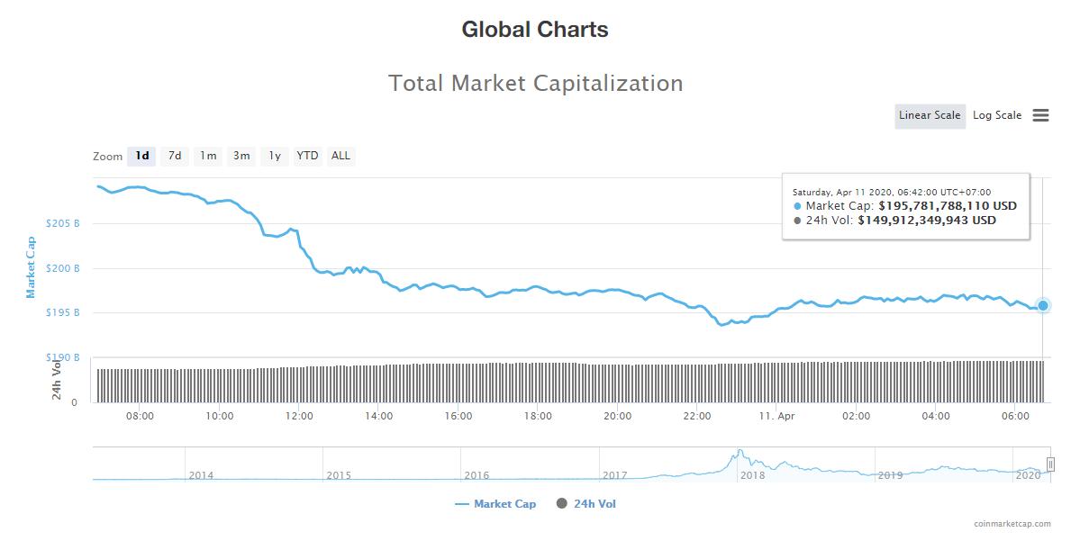 Tổng giá trị thị trường và khối lượng giao dịch tiền kĩ thuật số hôm nay (11/4) (Nguồn: CoinMarketCap)