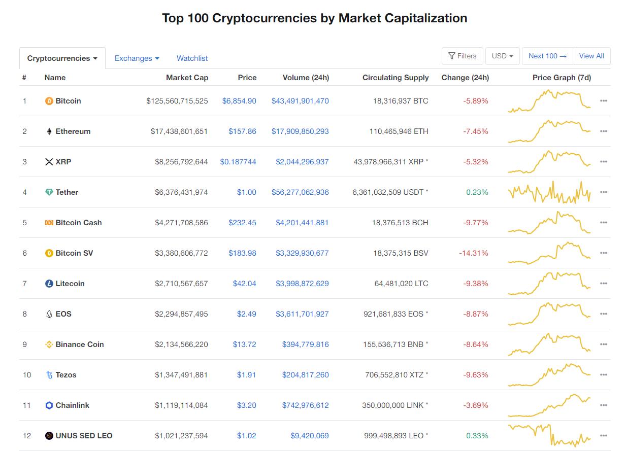 Nhóm 10 đồng tiền hàng đầu theo giá trị thị trường hôm nay (11/4) (Nguồn: CoinMarketCap)