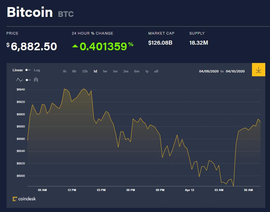 Chỉ số giá bitcoin hôm nay 12/4 (nguồn: CoinDesk)