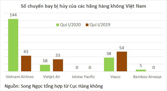 Quí I/2020, hàng không Việt giảm hơn 3.600 chuyến bay so với cùng kì - Ảnh 2.