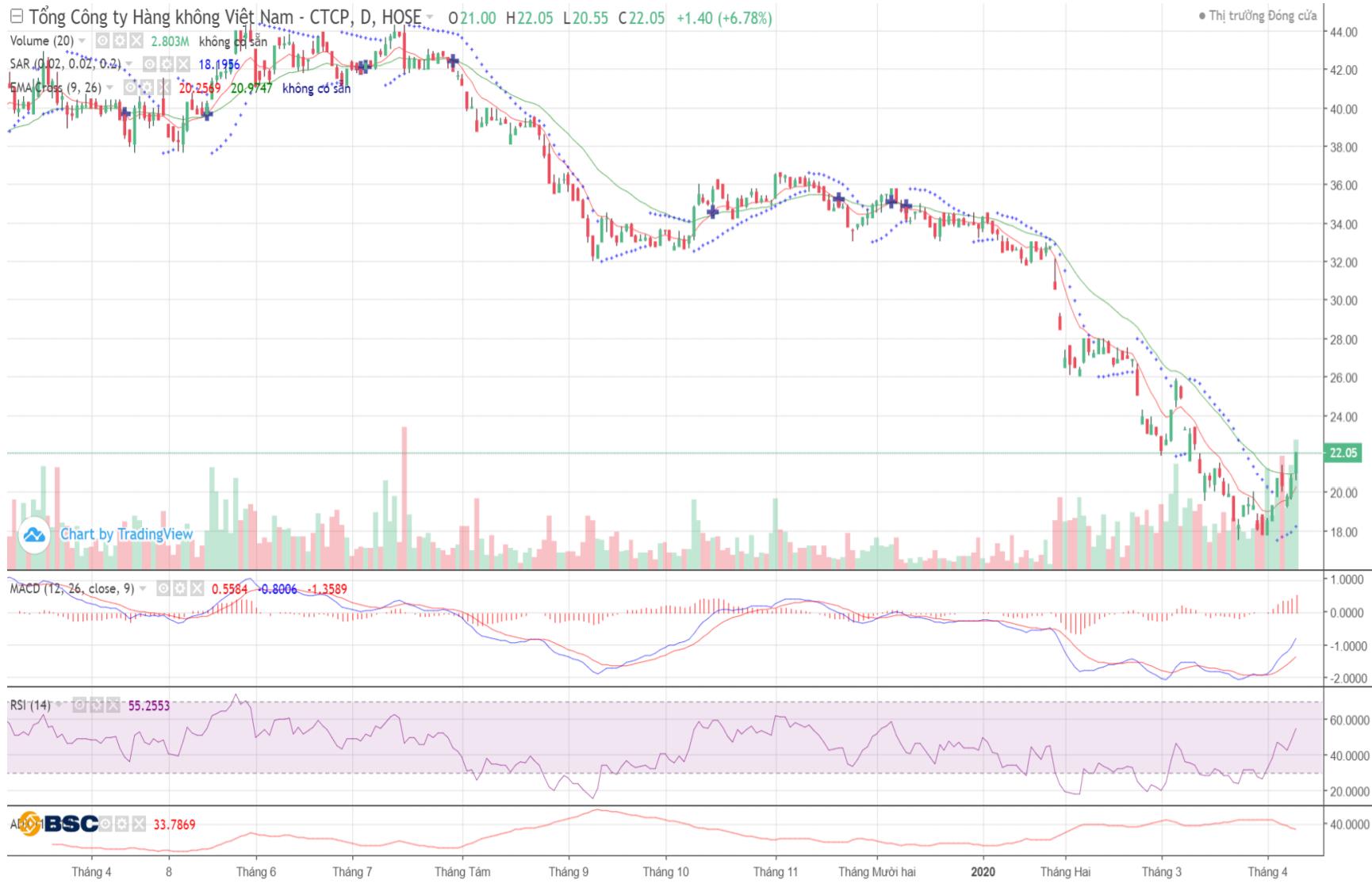 Cổ phiếu tâm điểm ngày 13/4: VJC, HVN, SHS, DHC - Ảnh 4.
