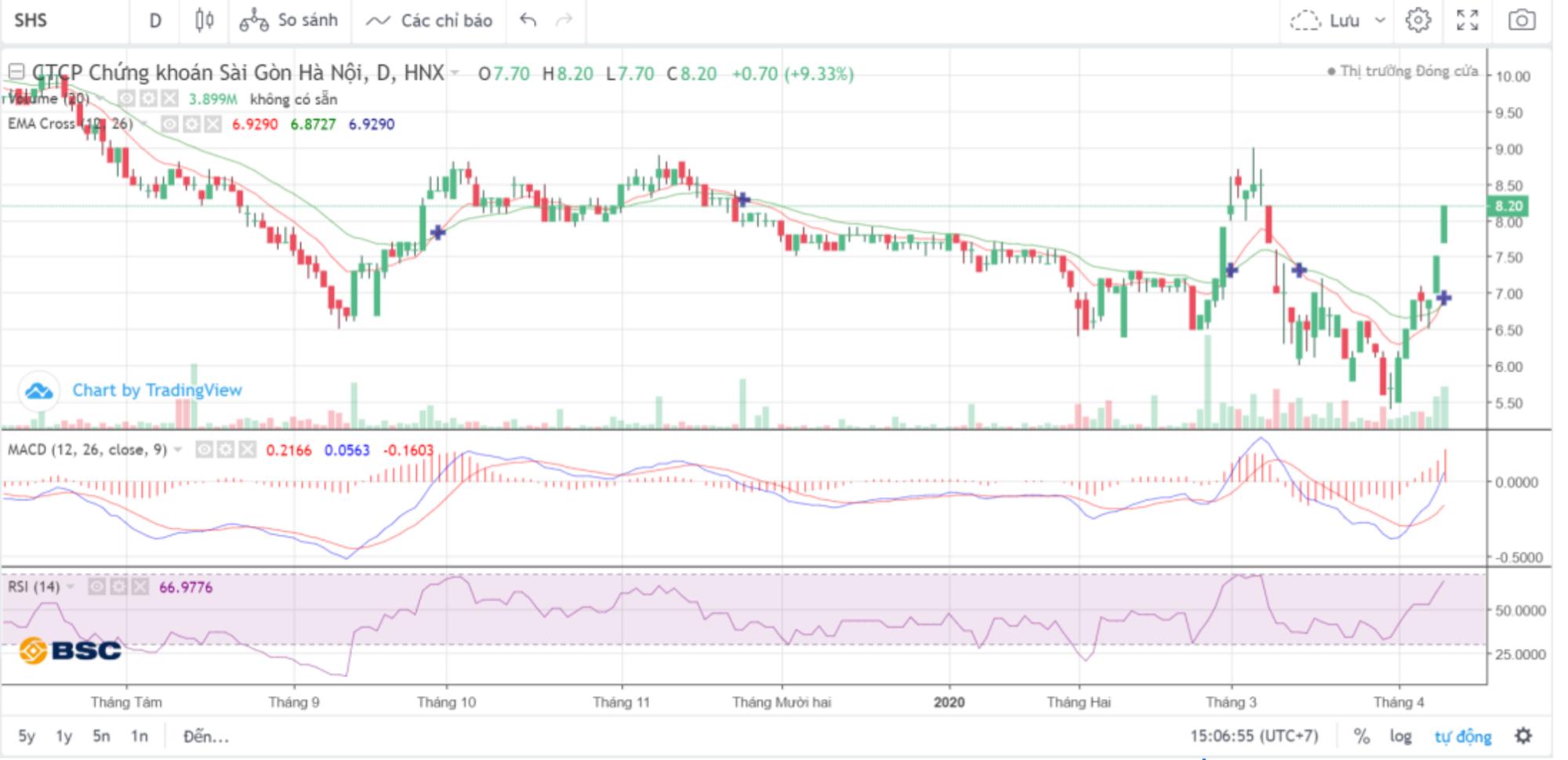 Cổ phiếu tâm điểm ngày 13/4: VJC, HVN, SHS, DHC - Ảnh 1.