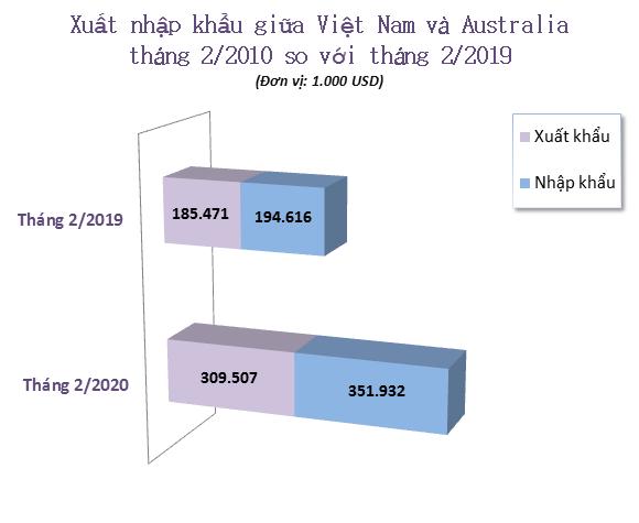 Xuất nhập khẩu giữa Việt Nam và Australia tháng 2/2020: Tiếp tục duy trì nhập siêu - Ảnh 1.