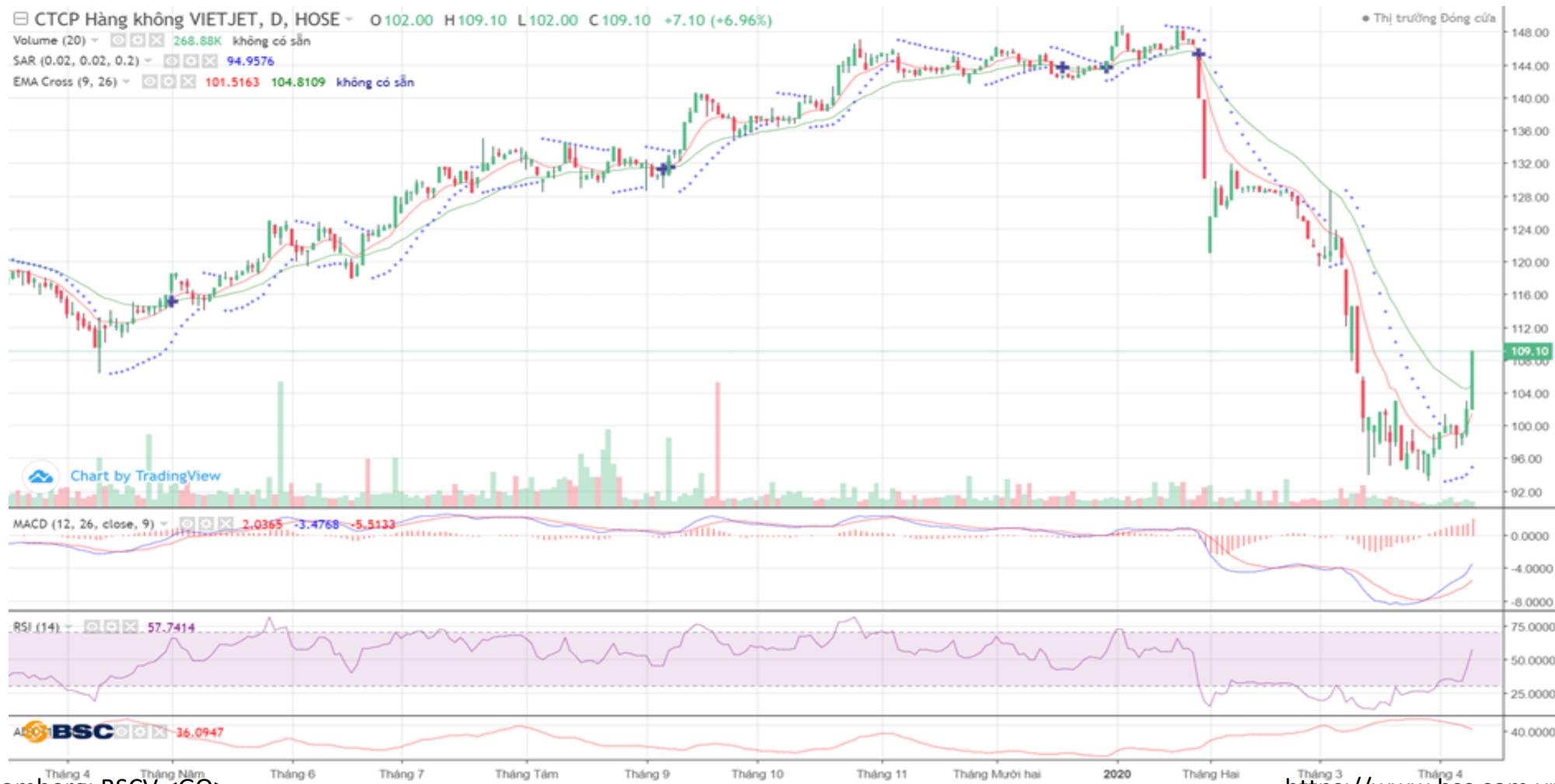 Cổ phiếu tâm điểm ngày 13/4: VJC, HVN, SHS, DHC - Ảnh 3.