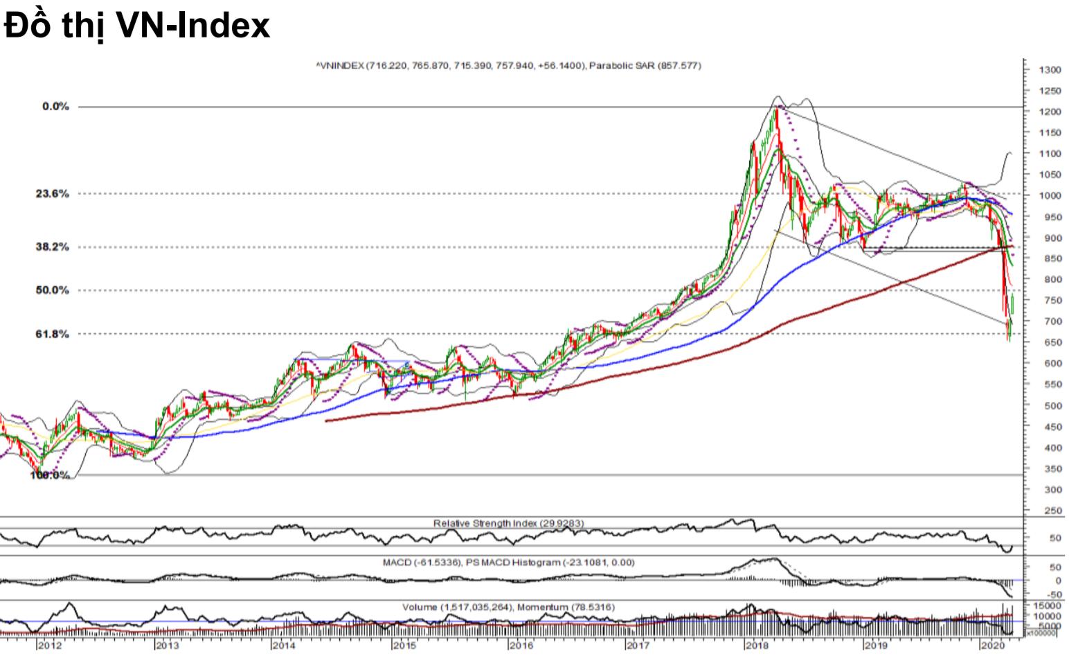 Nhận định thị trường chứng khoán tuần 13 - 17/4: Áp lực chốt lời và giằng co trong vùng 730 - 780 điểm - Ảnh 1.