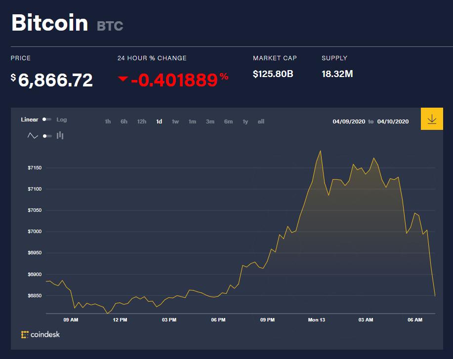 Chỉ số giá bitcoin hôm nay 13/4 (nguồn: CoinDesk)