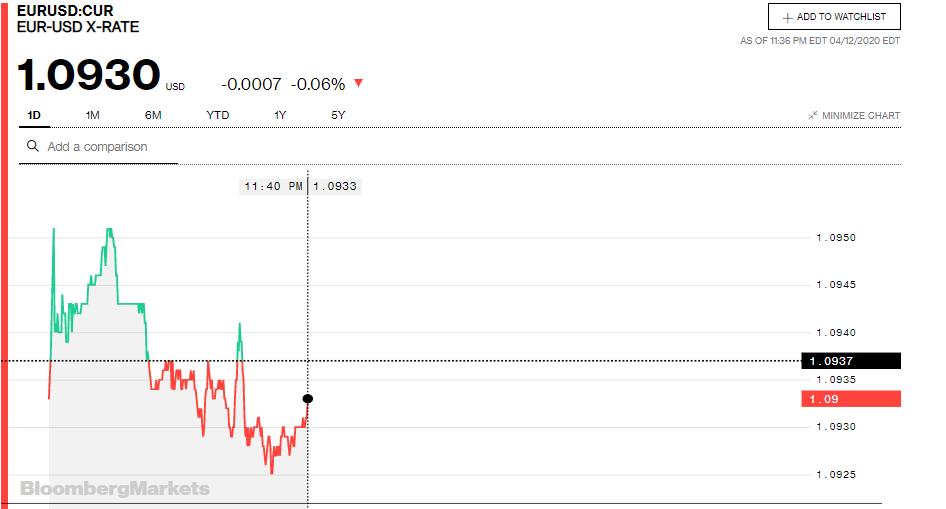 Tỷ giá đồng Euro hôm nay 13/4: Giá Euro giảm tại nhiều ngân hàng - Ảnh 3.