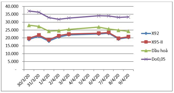 Giá xăng giảm lần thứ 7 liên tiếp xuống còn hơn 11.000 đồng/lít - Ảnh 2.