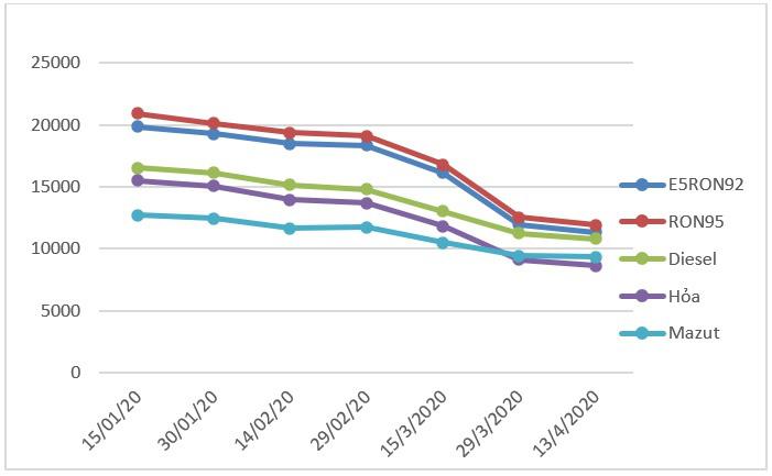 Giá xăng giảm lần thứ 7 liên tiếp xuống còn hơn 11.000 đồng/lít - Ảnh 1.