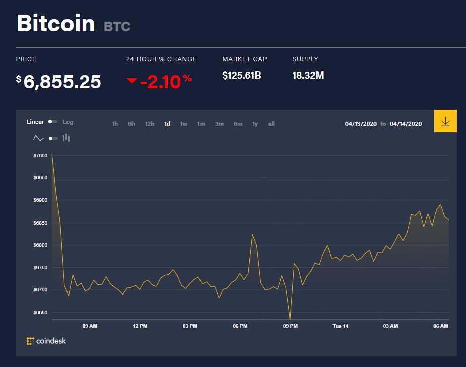Chỉ số giá bitcoin hôm nay 14/4 (nguồn: CoinDesk)