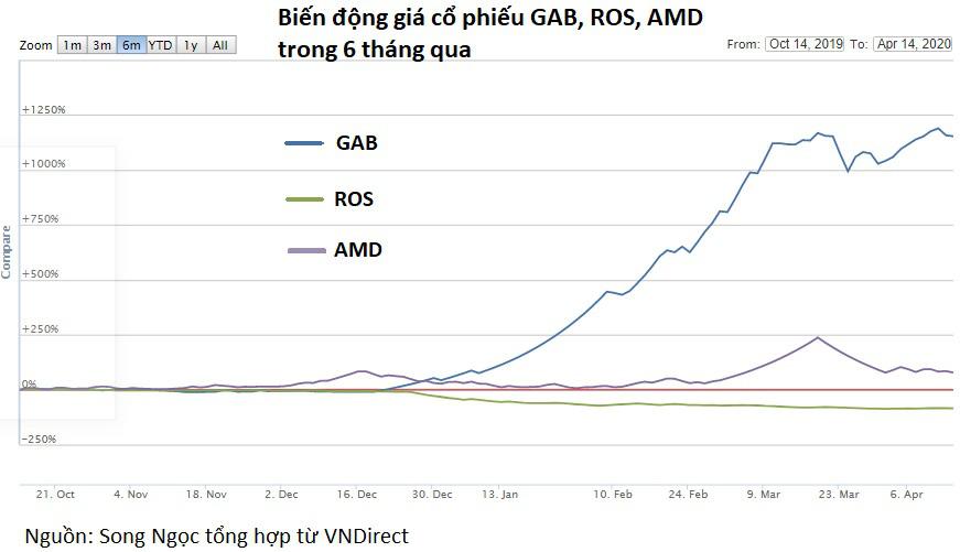 GAB đặt mục tiêu lợi nhuận tăng 51%, chuẩn bị nhận sáp nhập ROS và AMD - Ảnh 4.