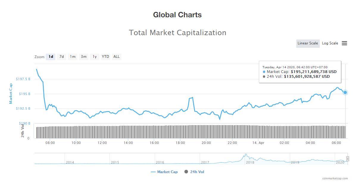 Tổng giá trị thị trường và khối lượng giao dịch tiền kĩ thuật số hôm nay (14/4) (nguồn: CoinMarketCap)