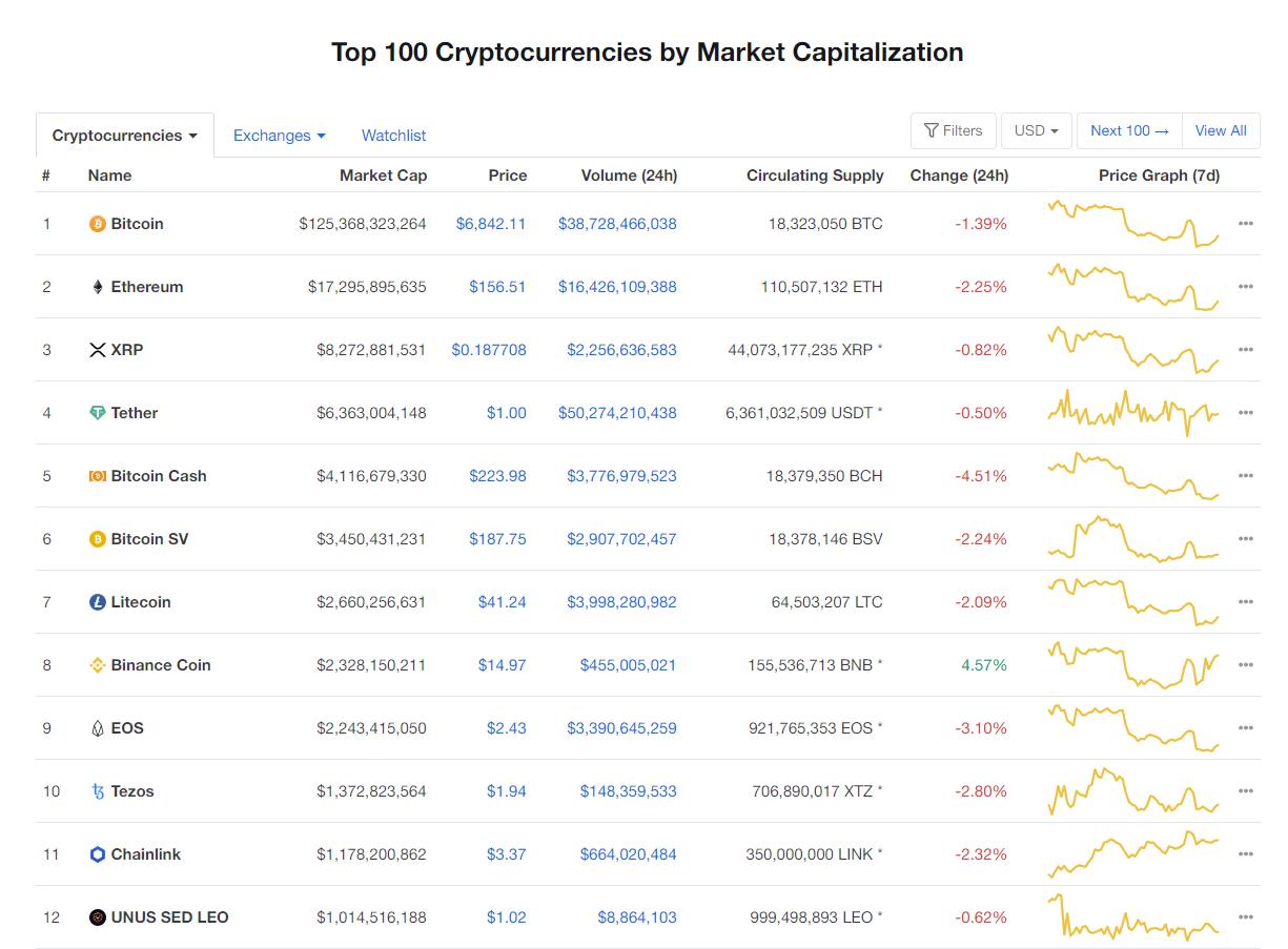 Nhóm 10 đồng tiền kĩ thuật số hàng đầu theo giá trị thị trường hôm nay (14/4) (nguồn: CoinMarketCap)
