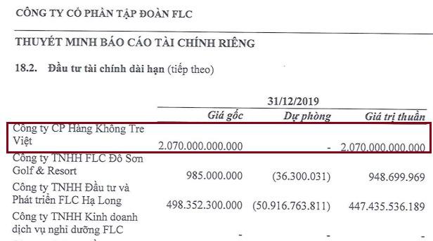 Trích báo cáo tài chính quí IV/2019 của Tập đoàn FLC.