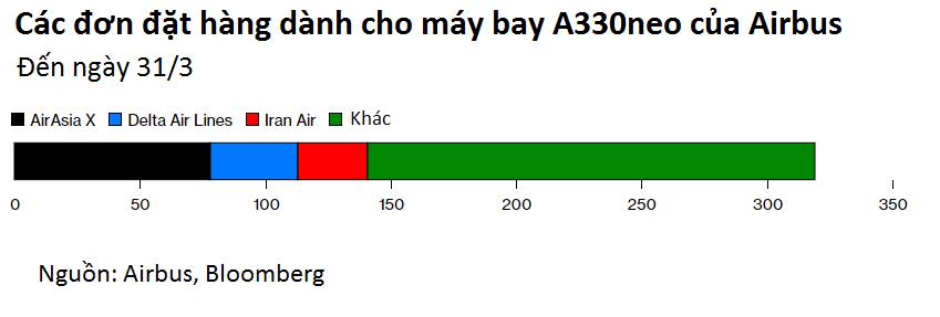 96% đội bay AirAsia nằm đất, Airbus cũng phải đau đầu - Ảnh 4.