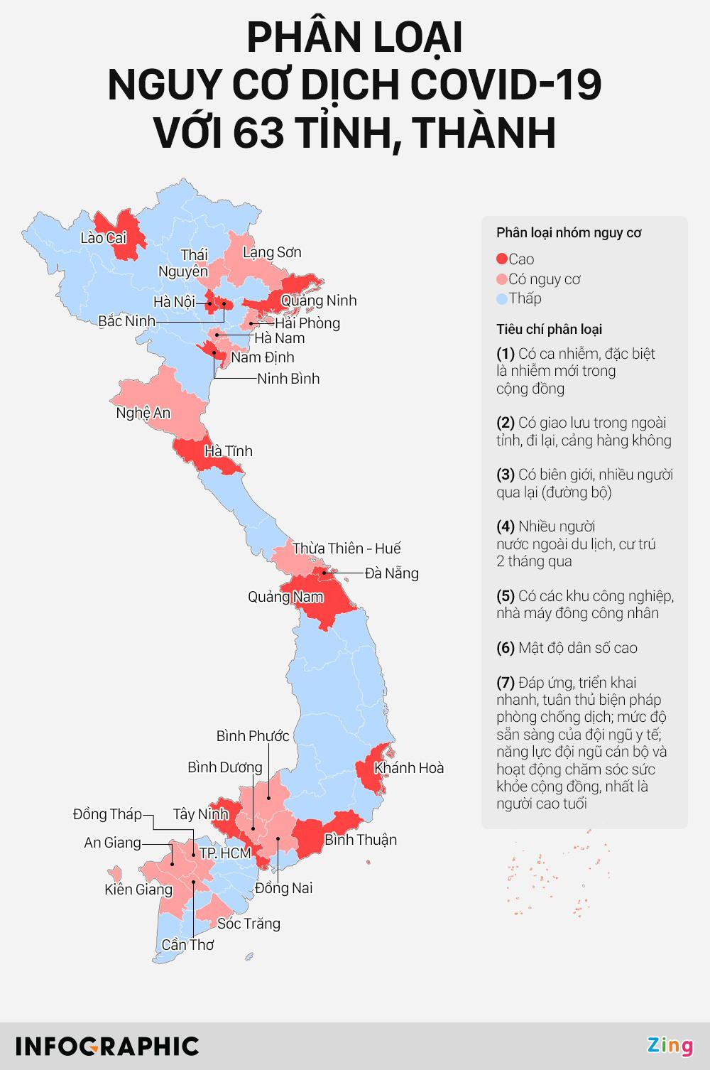 63 tỉnh, thành được phân loại nguy cơ dịch COVID-19 thế nào? - Ảnh 1.