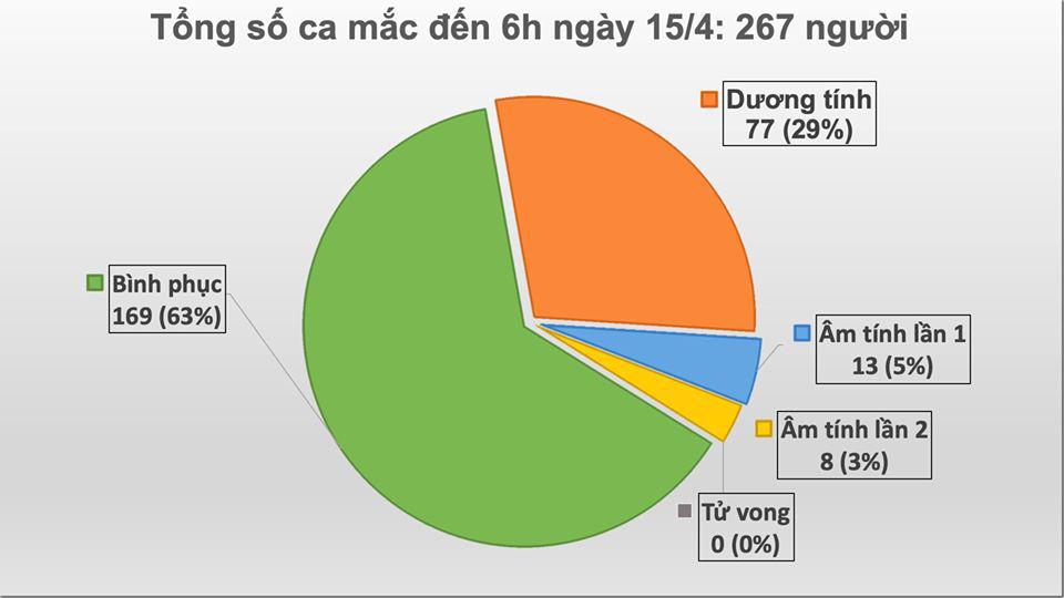 Sáng 15/4, thêm một người ở Hạ Lôi mắc COVID-19, Việt Nam có 267 ca - Ảnh 1.
