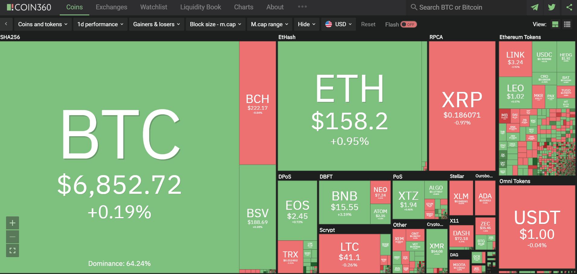 Toàn cảnh thị trường tiền kĩ thuật số hôm nay (15/4) (Nguồn: Coin360.com)