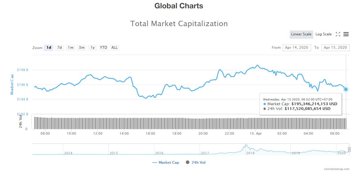 Tổng giá trị thị trường và khối lượng giao dịch tiền kĩ thuật số hôm nay (15/4) (Nguồn: CoinMarketCap)