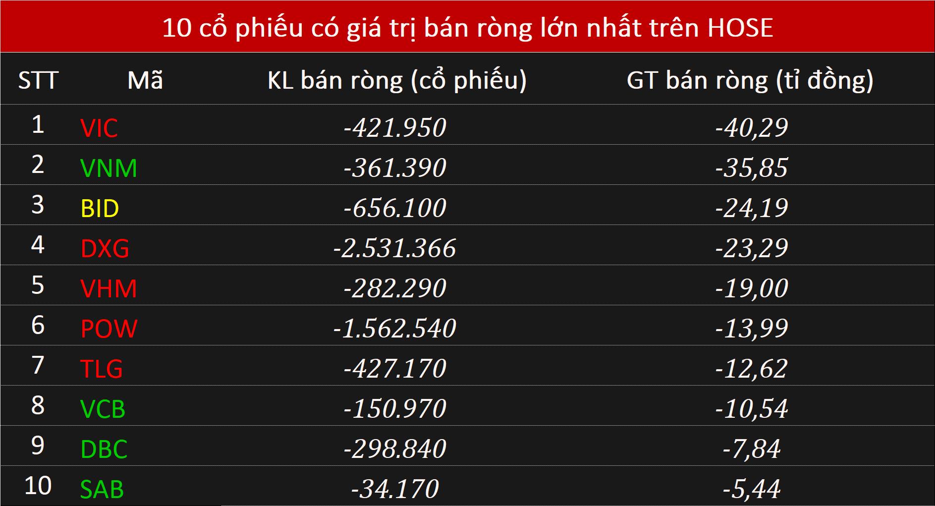 Khối ngoại chưa dừng bán ròng 218 tỉ đồng phiên thứ 13 liên tiếp - Ảnh 1.