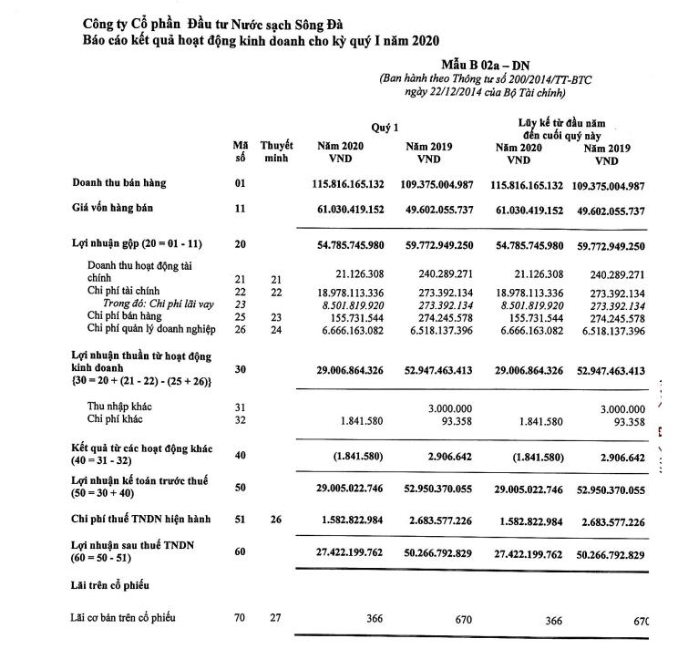 Lợi nhuận quí I/2020 của Đầu tư Nước sạch Sông Đà giảm 45% - Ảnh 1.