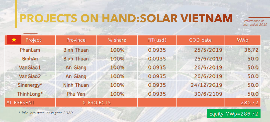 6 dự án điện mặt trời đang vận hành thương mại của SUPER.