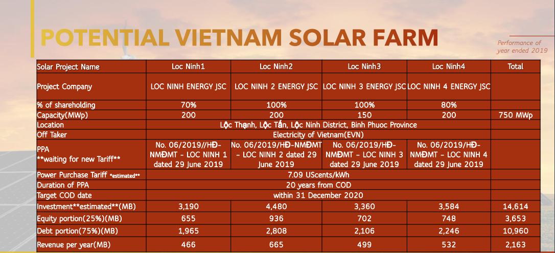 Ông chủ Thái Lan thâu tóm hơn chục dự án điện mặt trời, điện gió tại Việt Nam và tham vọng nghìn tỉ - Ảnh 4.