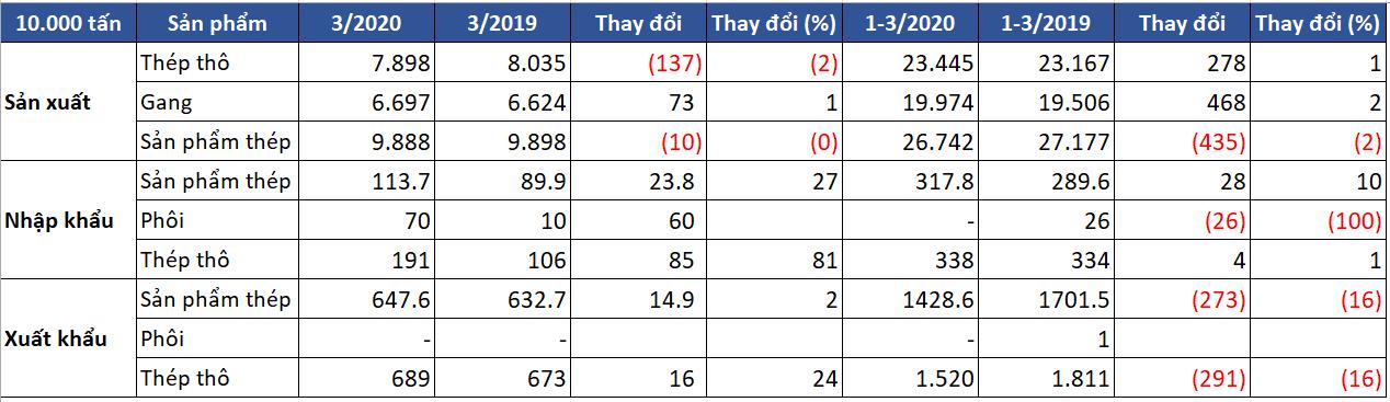 Lò cao Trung Quốc vận hành kỉ lục kể từ quí IV/2019 - Ảnh 1.
