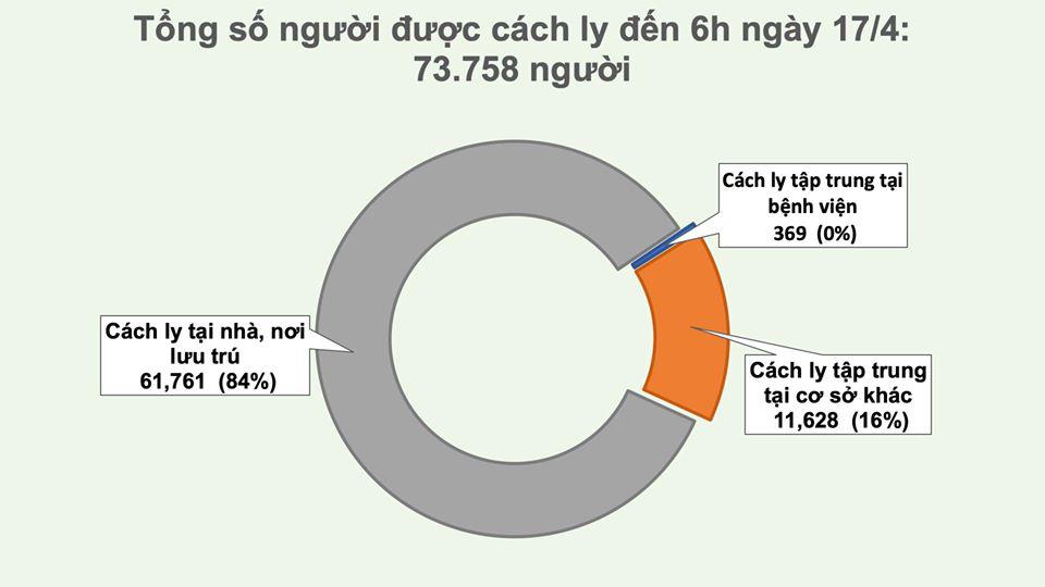 Việt Nam thêm 14 người khỏi bệnh, không có ca nhiễm mới COVID-19 trong 24h qua - Ảnh 3.