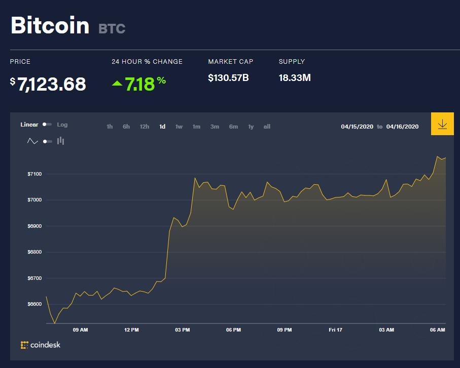 Chỉ số giá bitcoin hôm nay 17/4 (nguồn: CoinDesk)