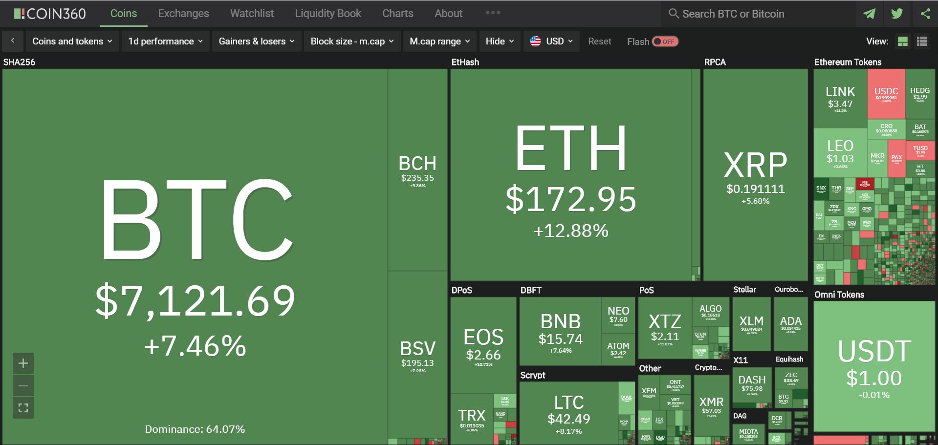 Toàn cảnh thị trường tiền kĩ thuật số hôm nay (17/4) (Nguồn: Coin360.com)