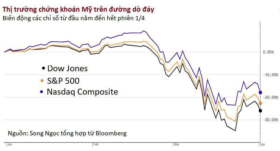 Dow Jones sụt gần 1.000 điểm sau khi ông Trump cảnh báo 'hai tuần rất đau thương phía trước' - Ảnh 2.
