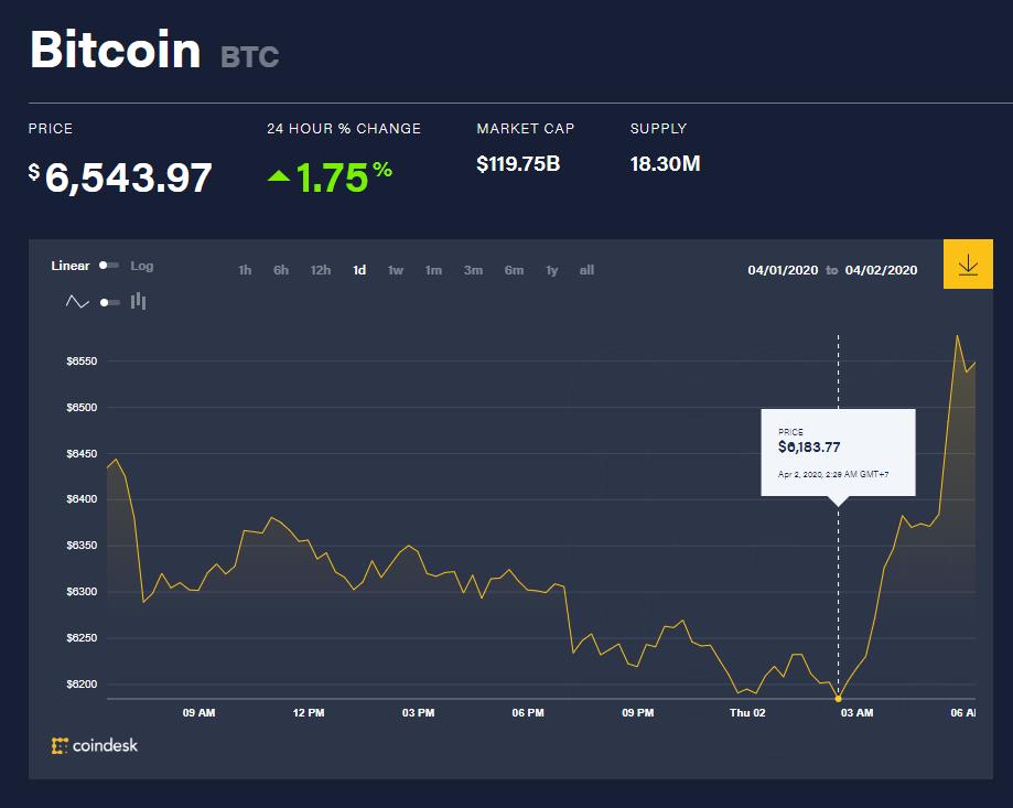 Toàn cảnh thị trường tiền kĩ thuật số hôm nay (2/4) (Nguồn: Coin360.com)